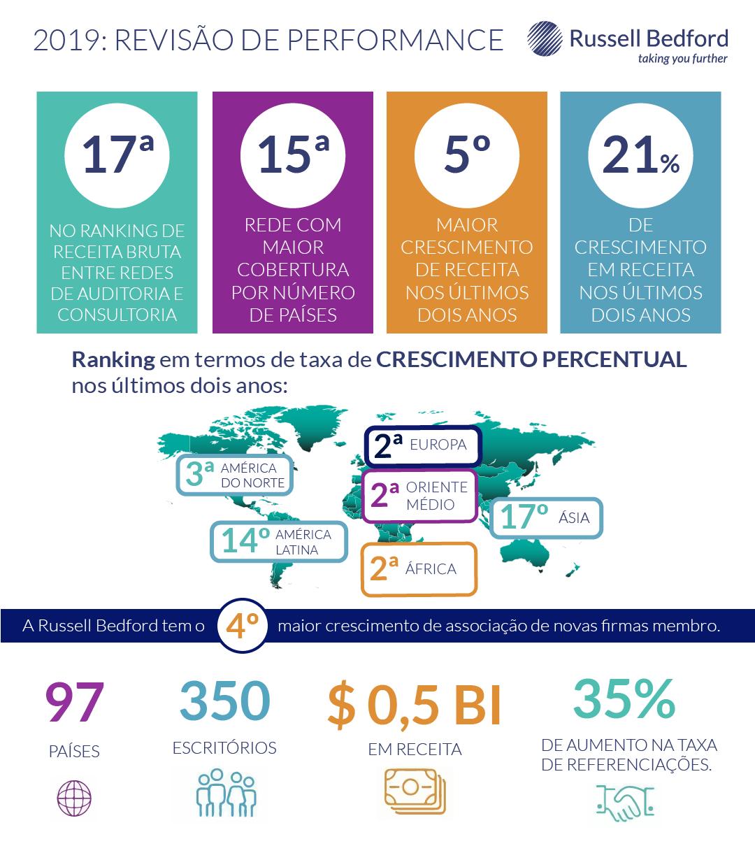 Infográfico Revisão de Performance Empresarial