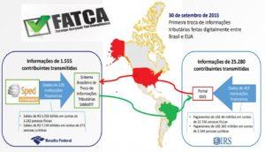 , IMPLICAÇÕES DO FATCA (FOREIGN ACCOUNT TAX COMPLIANCE ACT) PARA AS  SOCIEDADES FINANCEIRAS E EQUIPARADAS BRASILEIRAS, Russell Bedford Brasil